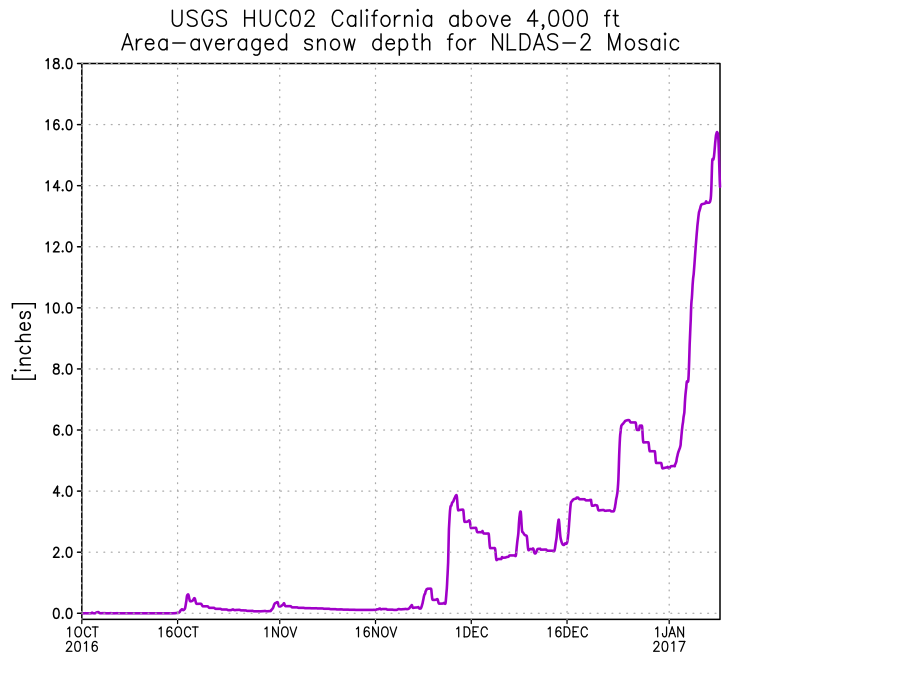 NLDAS-2 Mosaic LSM area-averaged snow depth (inches) for the USGS HUC02 California region above 4,000 ft elevation